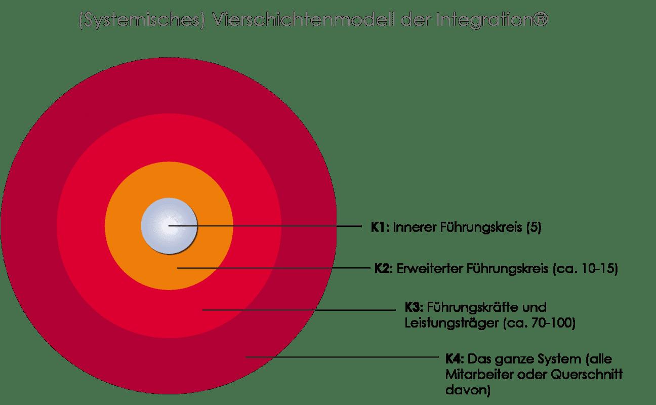Changemanagement - Systemisches Vierschichtenmodell der Intergration