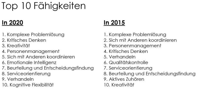 Die 10 wichtigsten Kompetenzen im Jahresvergleich 2020 und 2015